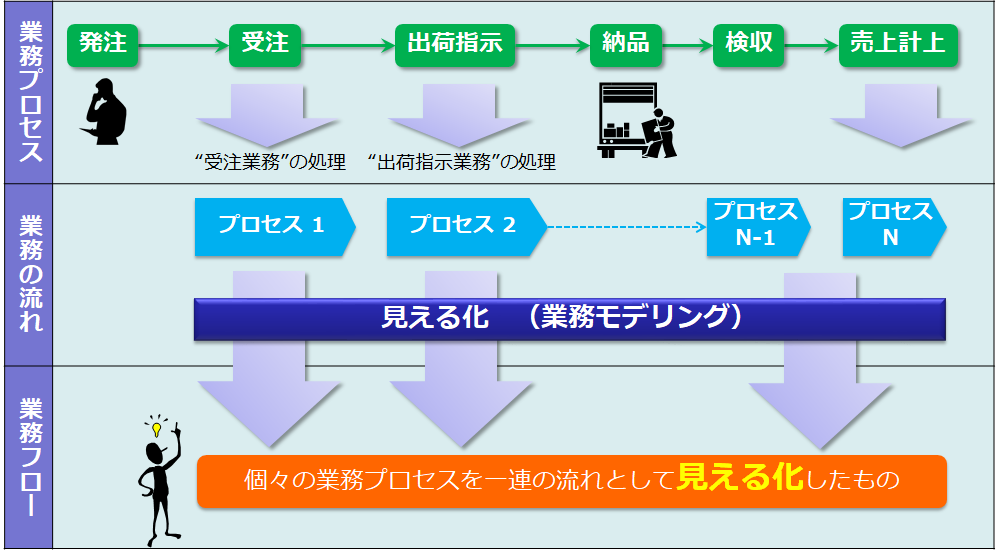 業務プロセスと業務フロー