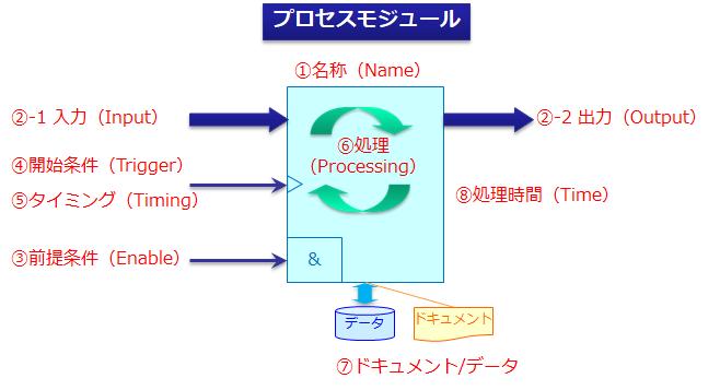 プロセスモジュール