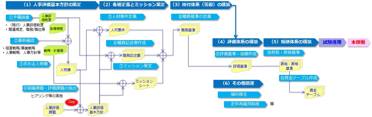 人事評価制度設計プロセス
