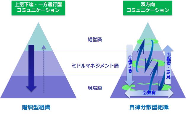 組織構造とコミュニケーションの取り方