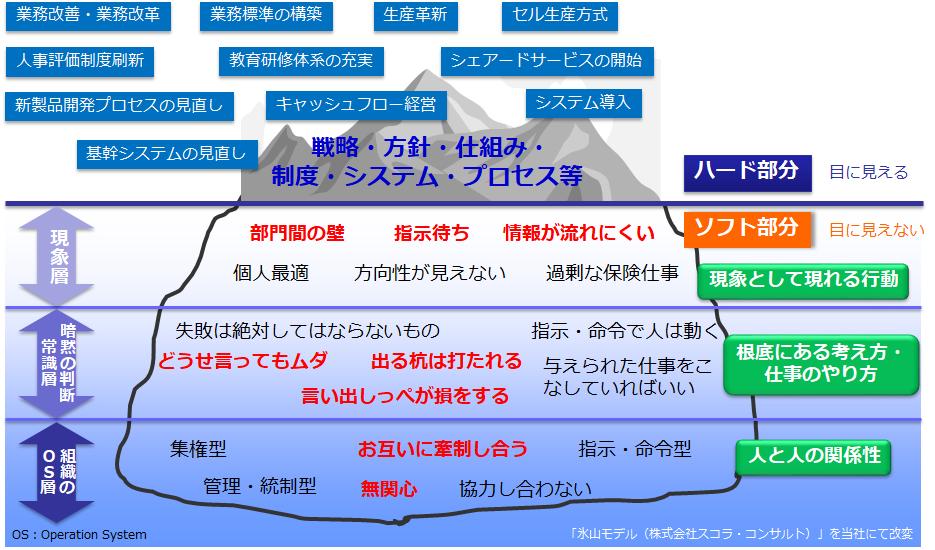 組織風土の氷山モデル