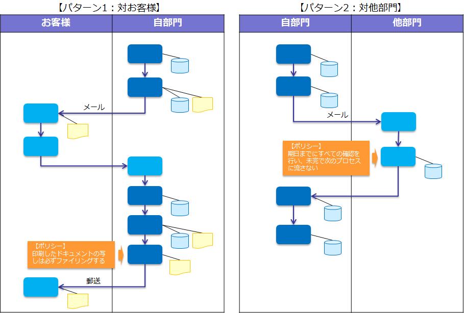 標準業務プロセスの設計