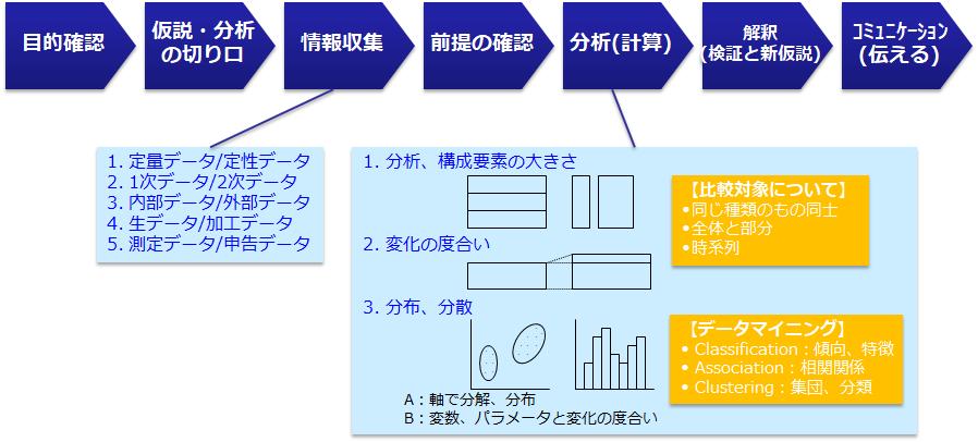 データに基づく定量分析、統計的手法を駆使したアカデミックアプローチ