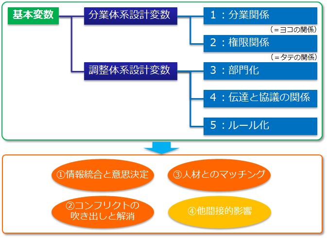組織の設計変数と考慮点