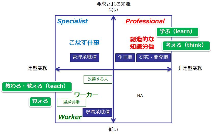 考える仕事と教わる(教える)仕事