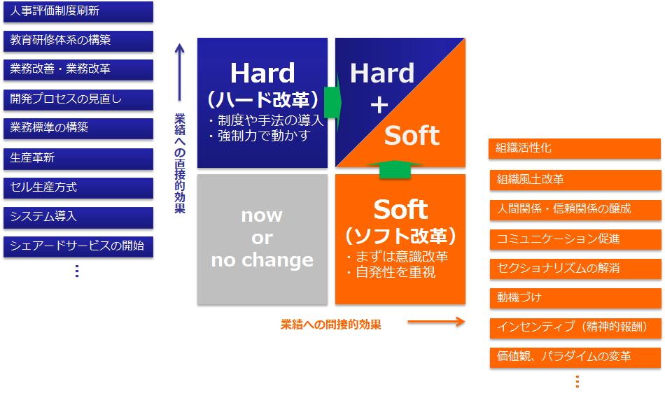 ハード改革とソフト改革(施策)