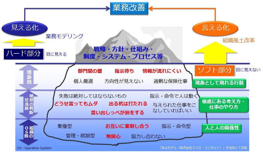 ハード/ソフトと見える化/言える化、業務改善