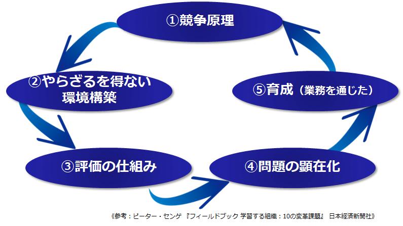 原理1:学習する組織