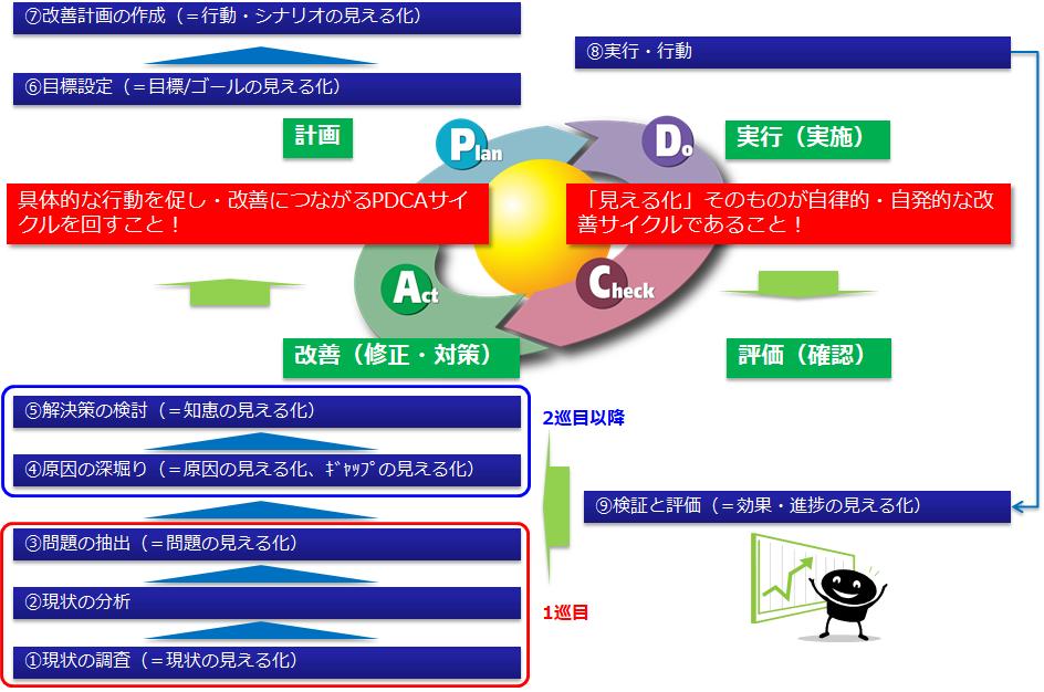 業務改善のPDCAサイクル