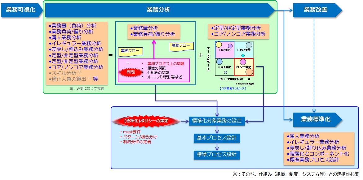 業務標準化のための業務分析と流れ
