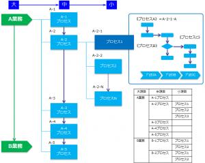 業務の棚卸(階層構造)