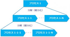 業務プロセスの細分化