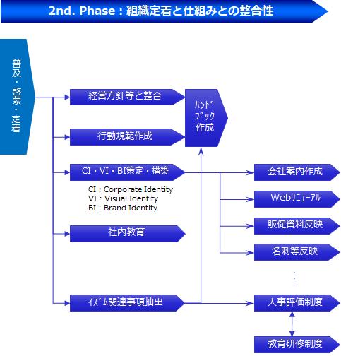 "2nd. Phase ""組織定着と仕組みとの整合性"""