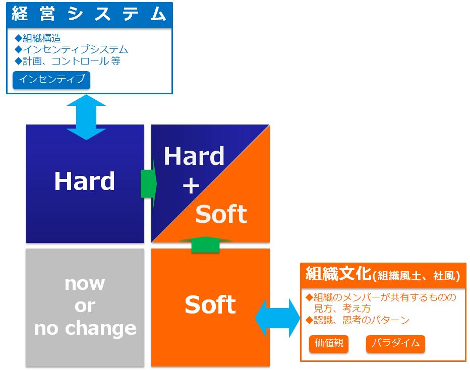 経営理念の定着に欠かせない「ハード」と「ソフト」