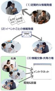 経営理念の定着・浸透加速ツール