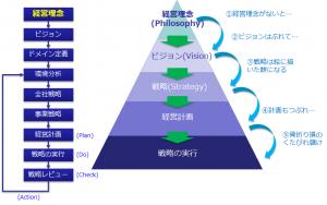 経営理念から経営戦略の実行