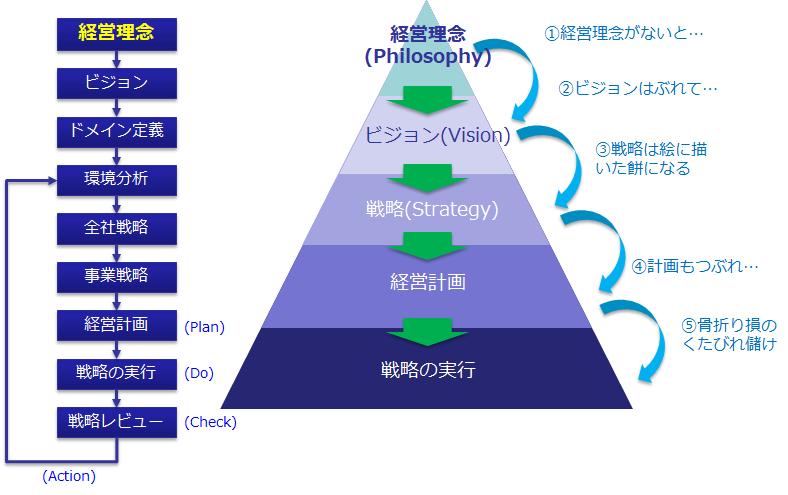 経営理念は戦略、計画のスタートライン