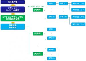 戦略ミッションごとの経営計画策定