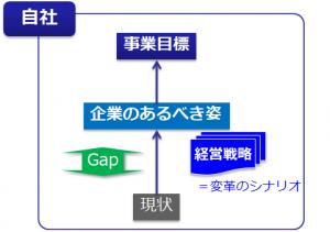 戦略Ⅱ:現状不満足を変えるための変革シナリオ