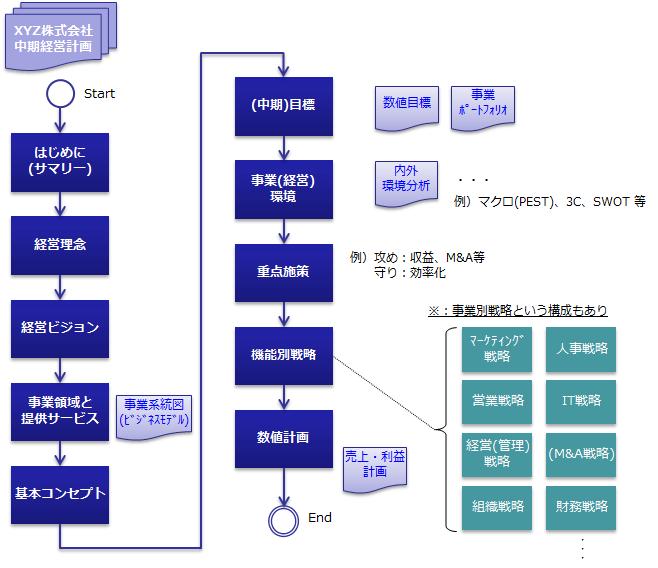 中期経営計画の構成例