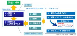 業績・成果までの道のりと経営システム