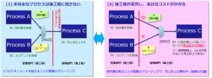 組織・部門の責任範囲、業務プロセス